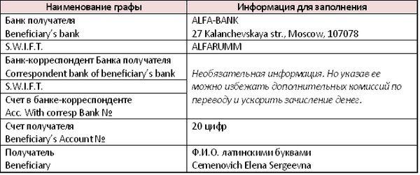 Код Подразделения Банка по Месту Ведения Счета Карты Альфа Банка